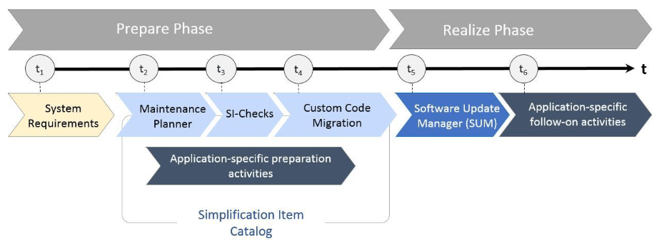 Upgrade Process to SAP S4HANA On Premise 1809
