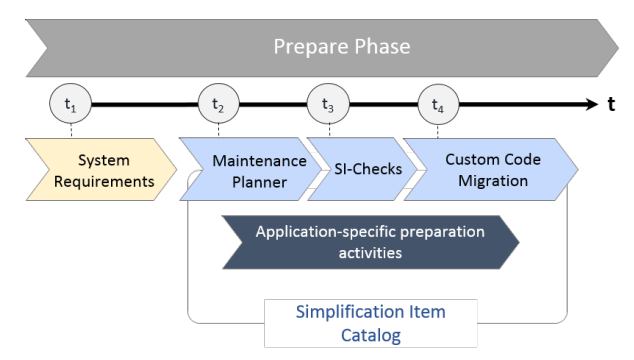 Upgrade to SAP S/4HANA 1809 - Preparation Phase
