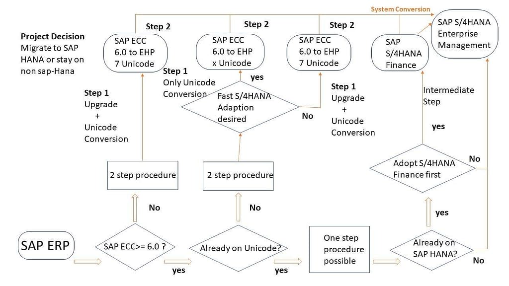 SAP S4HANA Migration path