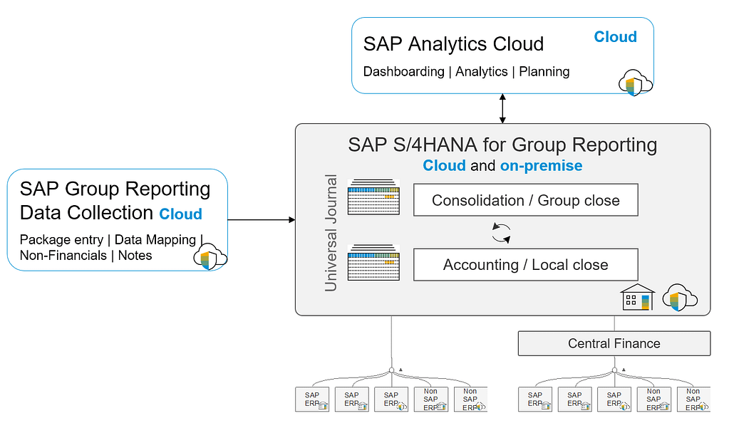 reconciliation and matrix consolidation in sap s/4 hana